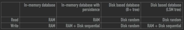 Что такое СУБД в оперативной памяти и как она эффективно сохраняет данные - 4