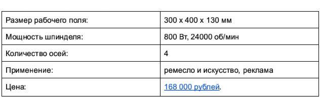 Доступные 3D-фрезеры c ЧПУ, часть 1: до 250 тысяч рублей - 11