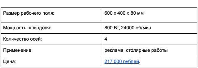 Доступные 3D-фрезеры c ЧПУ, часть 1: до 250 тысяч рублей - 14