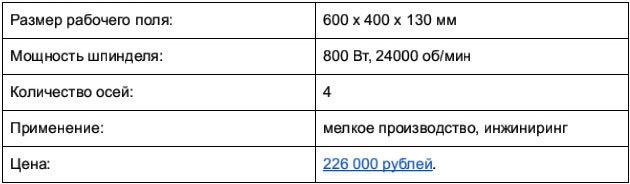 Доступные 3D-фрезеры c ЧПУ, часть 1: до 250 тысяч рублей - 16