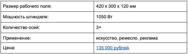 Доступные 3D-фрезеры c ЧПУ, часть 1: до 250 тысяч рублей - 27