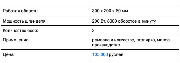 Доступные 3D-фрезеры c ЧПУ, часть 1: до 250 тысяч рублей - 3