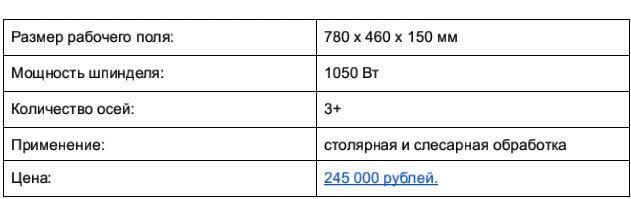 Доступные 3D-фрезеры c ЧПУ, часть 1: до 250 тысяч рублей - 30