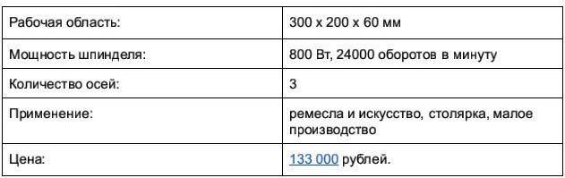 Доступные 3D-фрезеры c ЧПУ, часть 1: до 250 тысяч рублей - 4