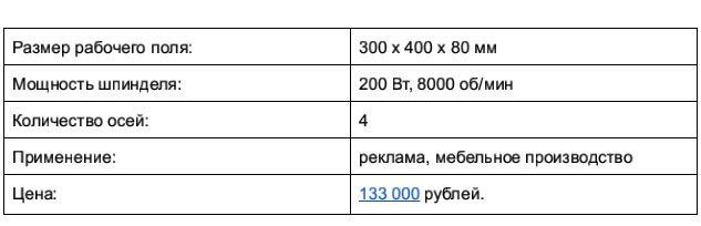 Доступные 3D-фрезеры c ЧПУ, часть 1: до 250 тысяч рублей - 7