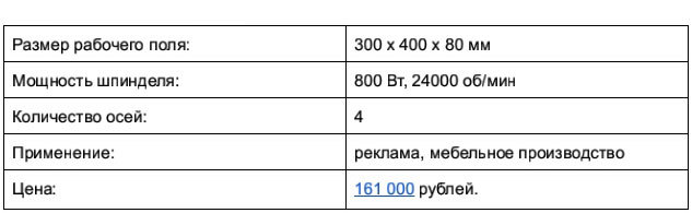 Доступные 3D-фрезеры c ЧПУ, часть 1: до 250 тысяч рублей - 8