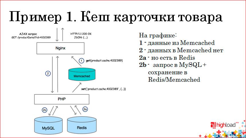 Использование memcached и Redis в высоконагруженных проектах - 7