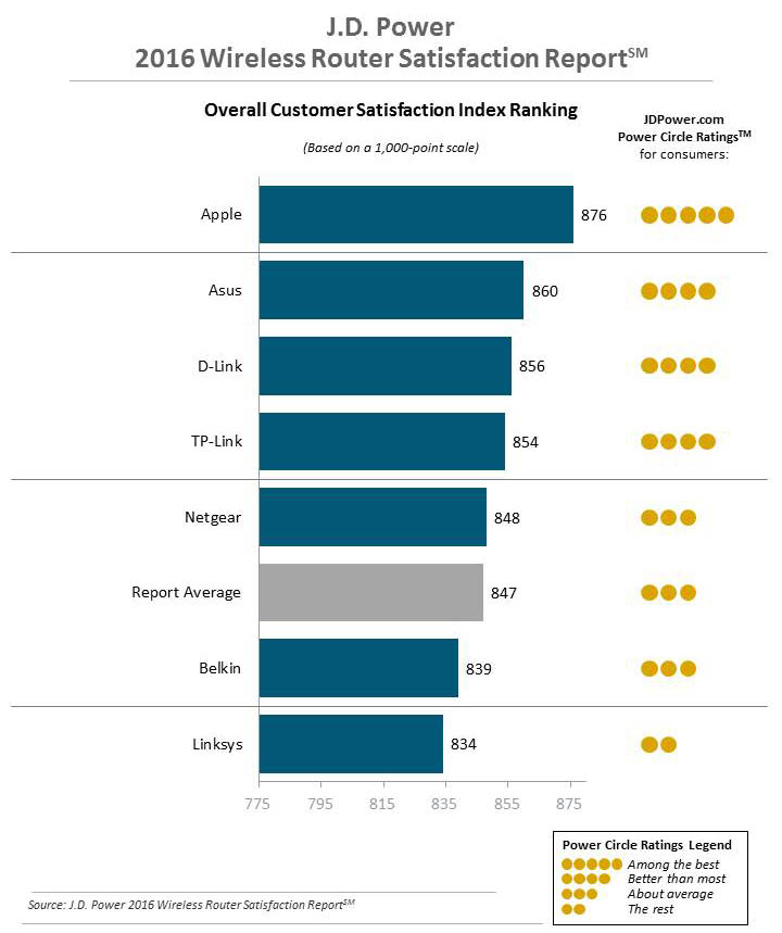 Маршрутизаторы Apple AirPort названы одними из лучших на рынке