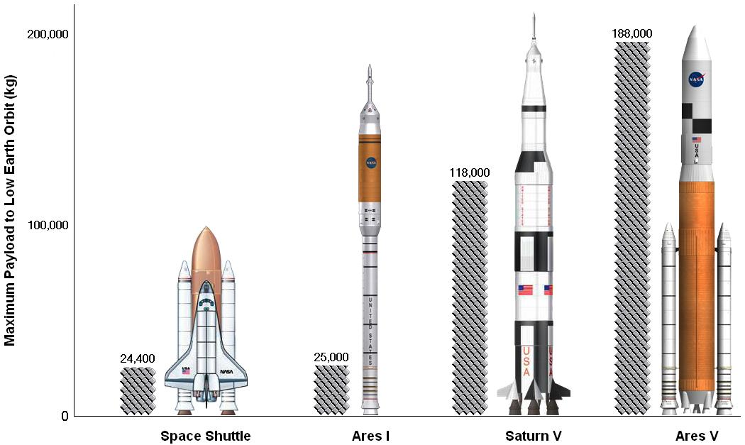 НАСА и история непостоянства задач агентства - 7