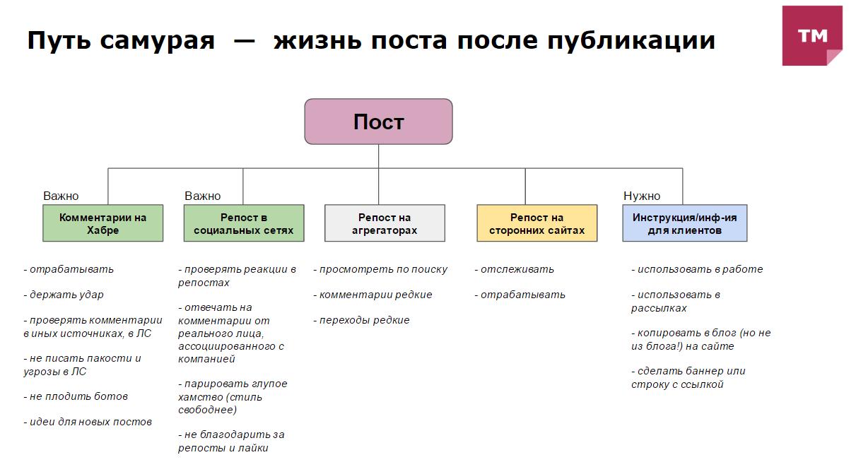 Отчёт с зимнего хабрасеминара TechMedia в Москве - 4