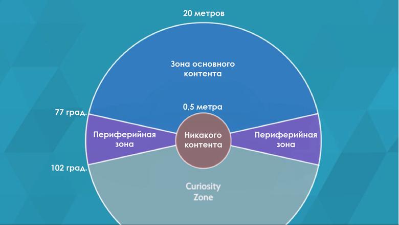 Практическое руководство по VR-дизайну - 4