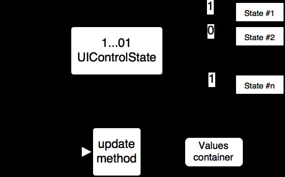 Программирование состояний в UIControl - 1