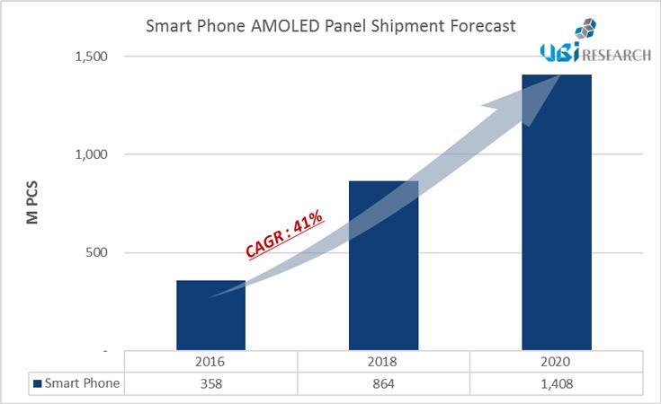 По прогнозу UBI Research, в 2020 году будет отгружено 1,4 млрд панелей AMOLED для смартфонов