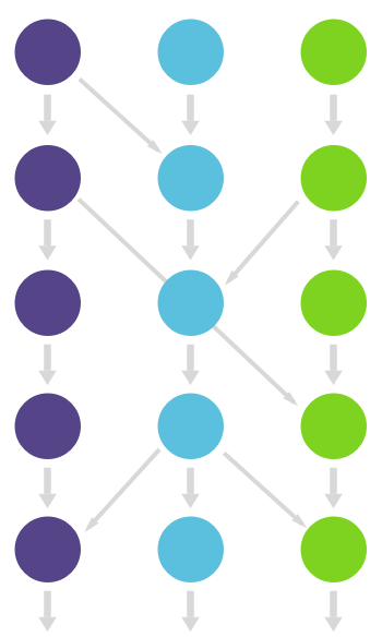 Multiple long running branches and merging in all directions
