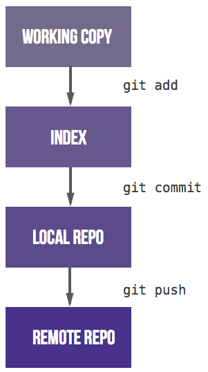 Four stages (working copy, index, local repo, remote repo) and three steps between them