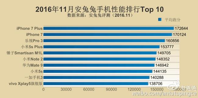 iPhone 7 Plus продолжает возглавлять рейтинг самых производительных смартфонов AnTuTu