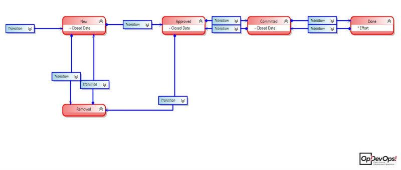 Личный опыт: организация Workflow в трекере TFS - 5