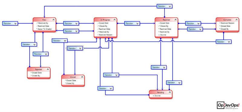 Личный опыт: организация Workflow в трекере TFS - 6