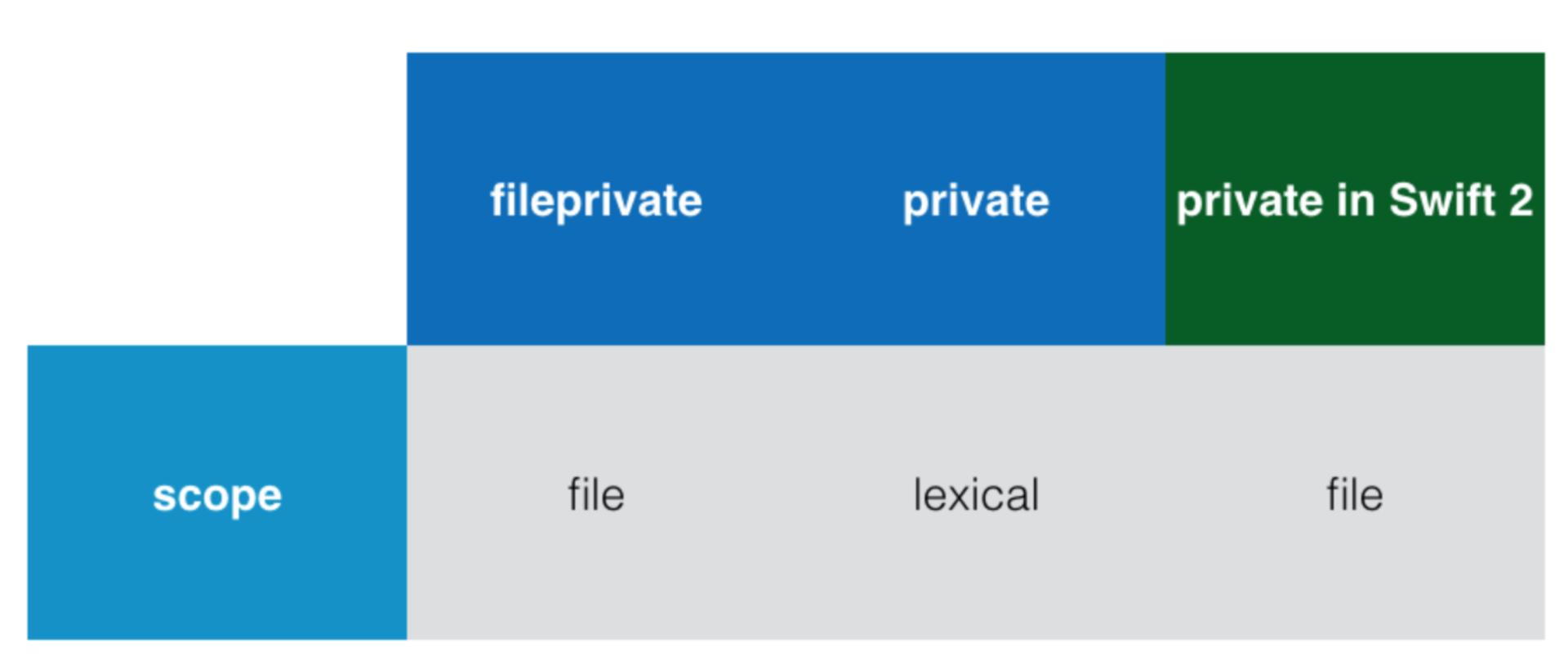 Переходим на Swift 3 с помощью миграционного «робота» в Xcode 8.1 и 8.2 - 12