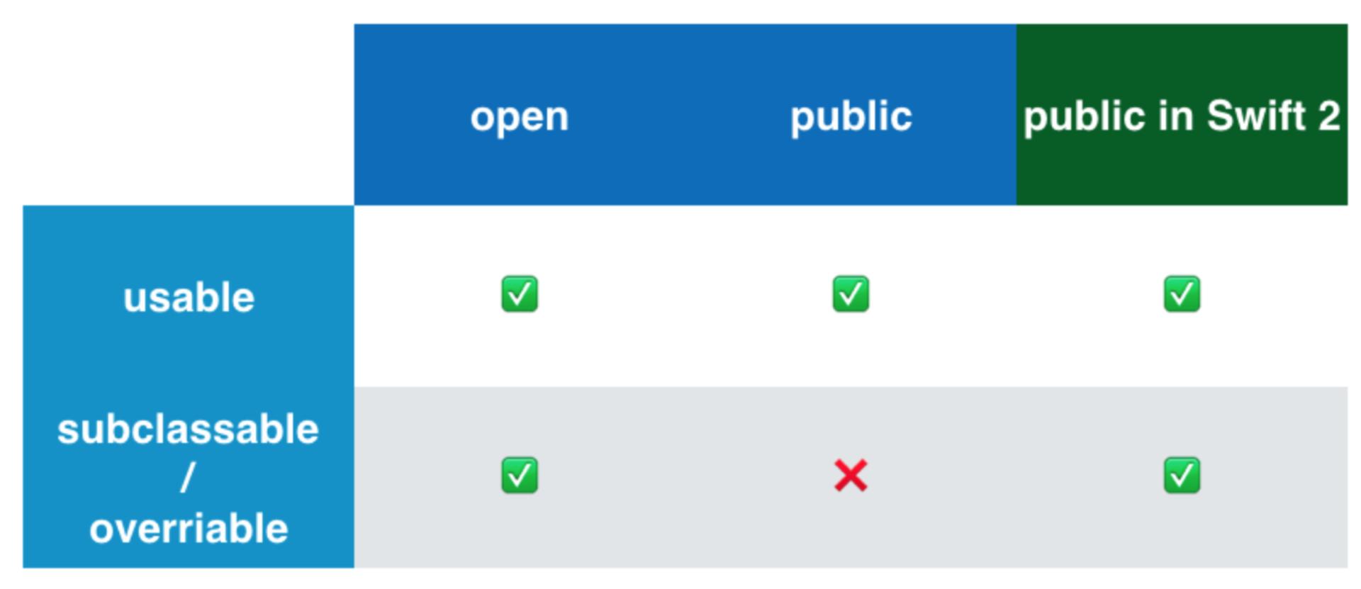 Переходим на Swift 3 с помощью миграционного «робота» в Xcode 8.1 и 8.2 - 14