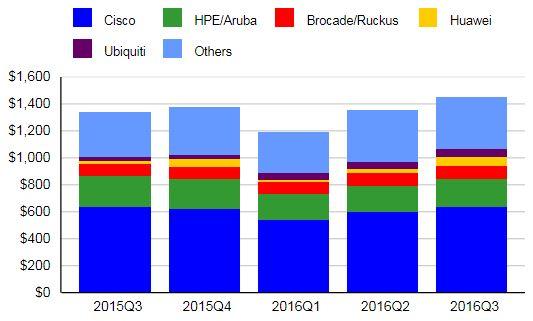 В целом рынок оборудования беспроводных локальных сетей вырос по сравнению с тем же периодом 2015 года всего на 1,8%