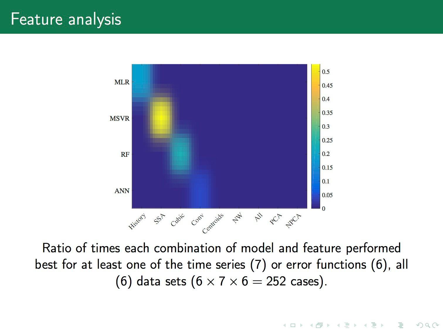 Порождение и выбор моделей машинного обучения. Лекция в Яндексе - 30