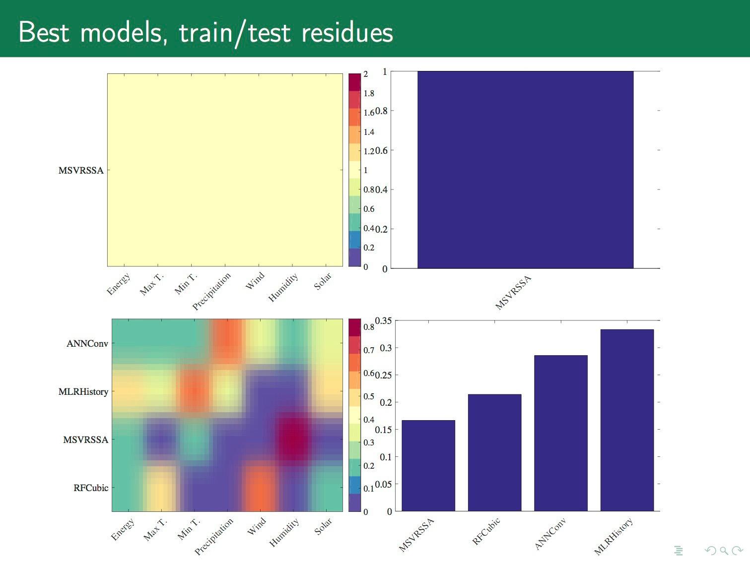 Порождение и выбор моделей машинного обучения. Лекция в Яндексе - 31