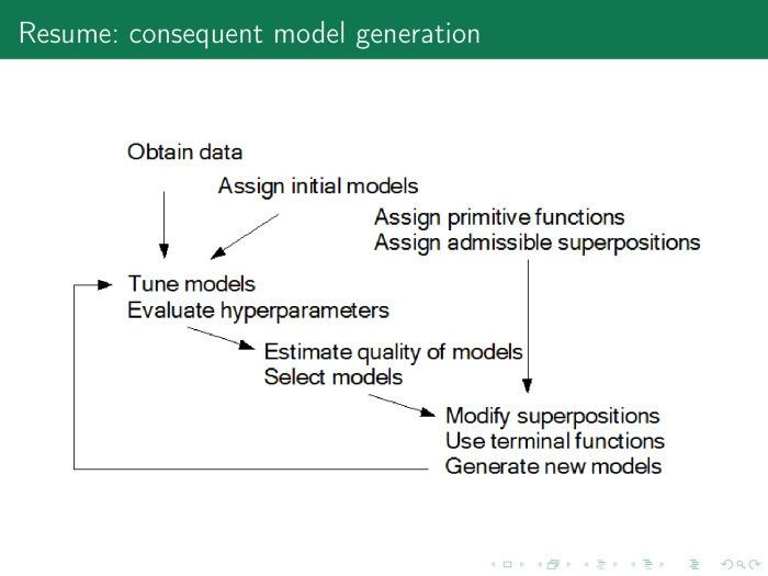 Порождение и выбор моделей машинного обучения. Лекция в Яндексе - 32