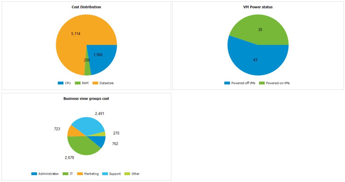 Veeam Availability Suite 9.5 — о новинках в Veeam ONE, а также о бесплатных ключах NFR - 4