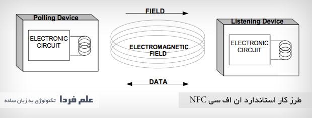 Близкий контакт: на что ваш смартфон способен с NFC - 2