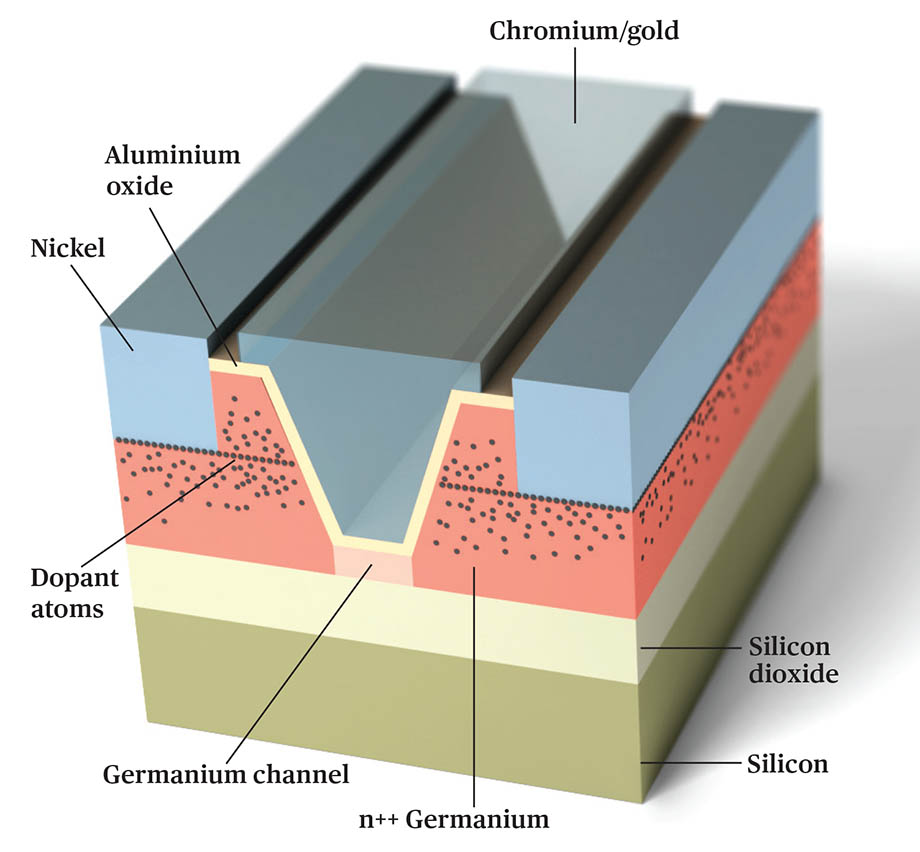 Германий может заменить кремний в транзисторах и вывести их на новый уровень - 6