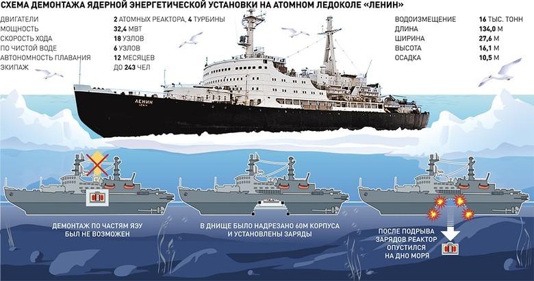 Мирный атом взламывает льды: наш атомный ледокольный флот - 15