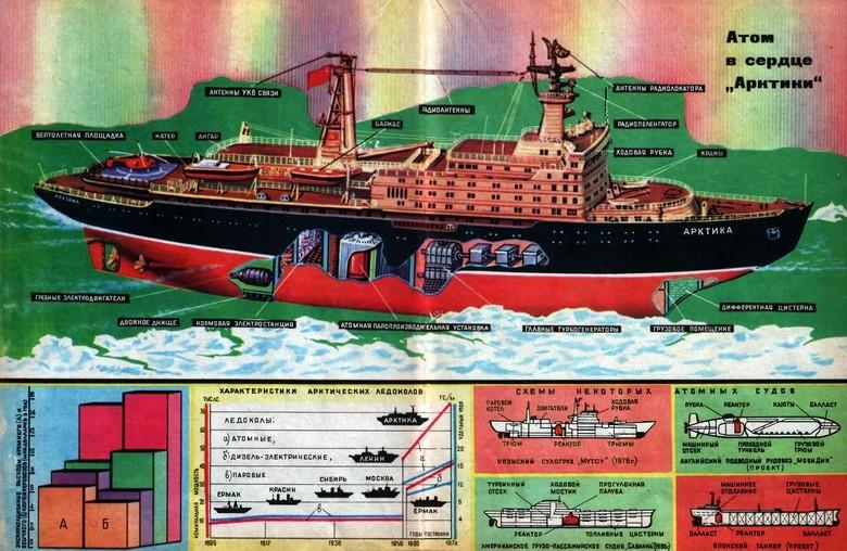 Мирный атом взламывает льды: наш атомный ледокольный флот - 27