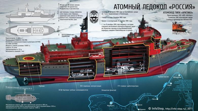 Мирный атом взламывает льды: наш атомный ледокольный флот - 33