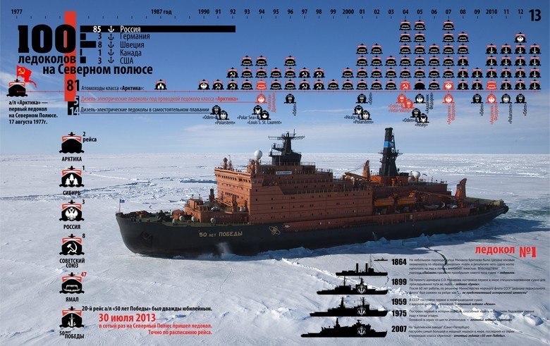 Мирный атом взламывает льды: наш атомный ледокольный флот - 44
