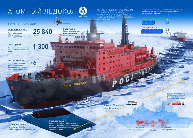 Мирный атом взламывает льды: наш атомный ледокольный флот - 46