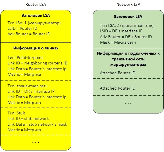 Протокол OSPF в Quagga (одна зона) - 12