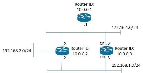 Протокол OSPF в Quagga (одна зона) - 13