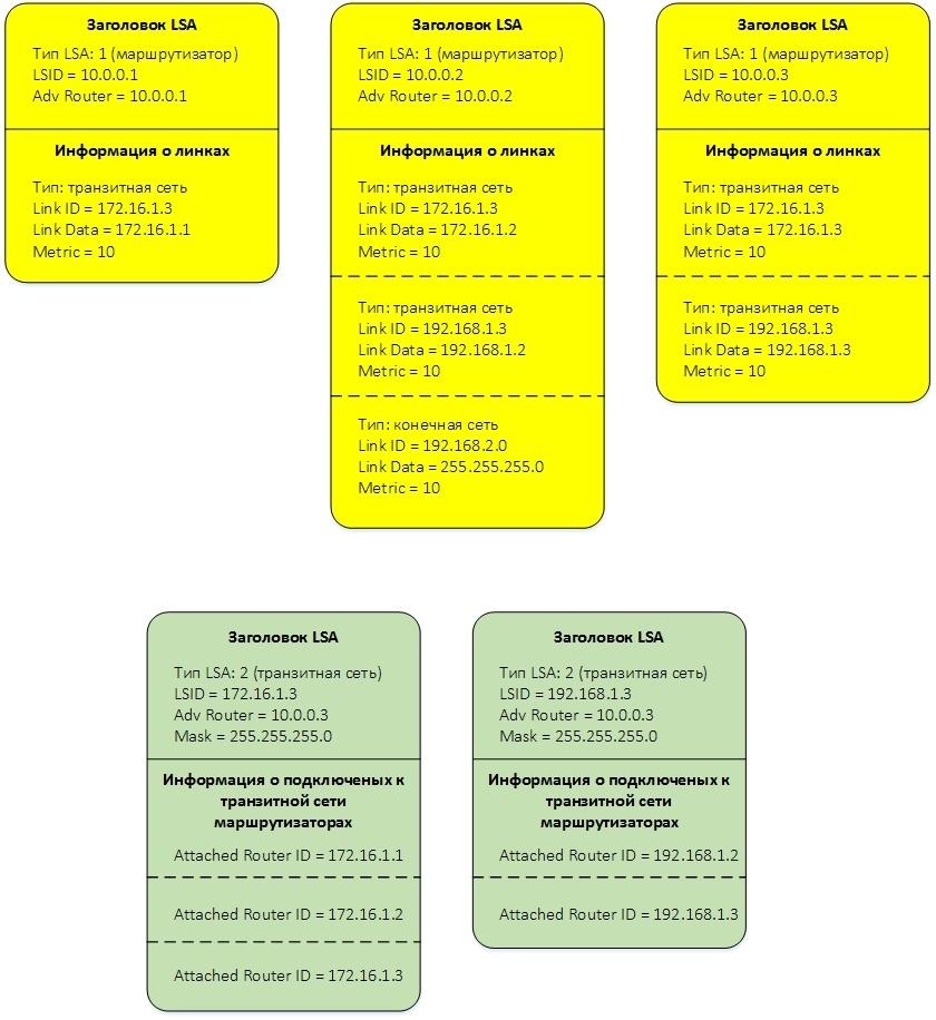 Протокол OSPF в Quagga (одна зона) - 14