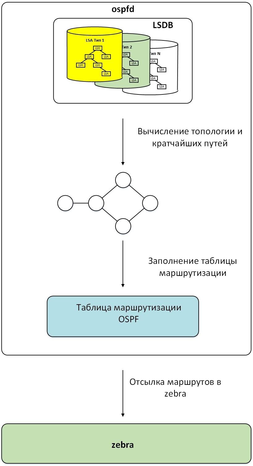 Протокол OSPF в Quagga (одна зона) - 17