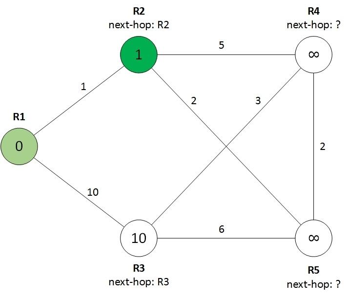 Протокол OSPF в Quagga (одна зона) - 3