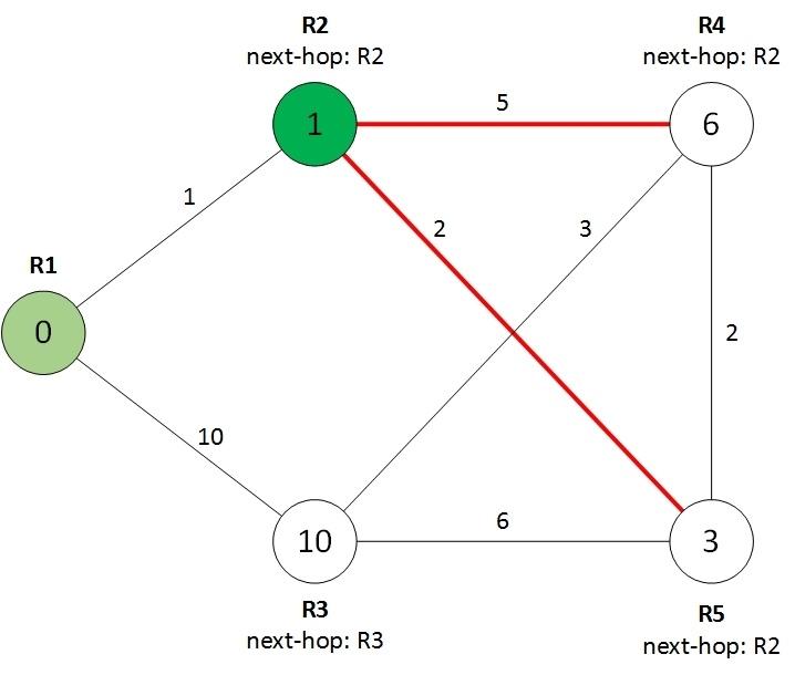 Протокол OSPF в Quagga (одна зона) - 4