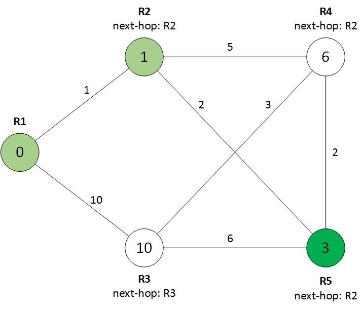 Протокол OSPF в Quagga (одна зона) - 5
