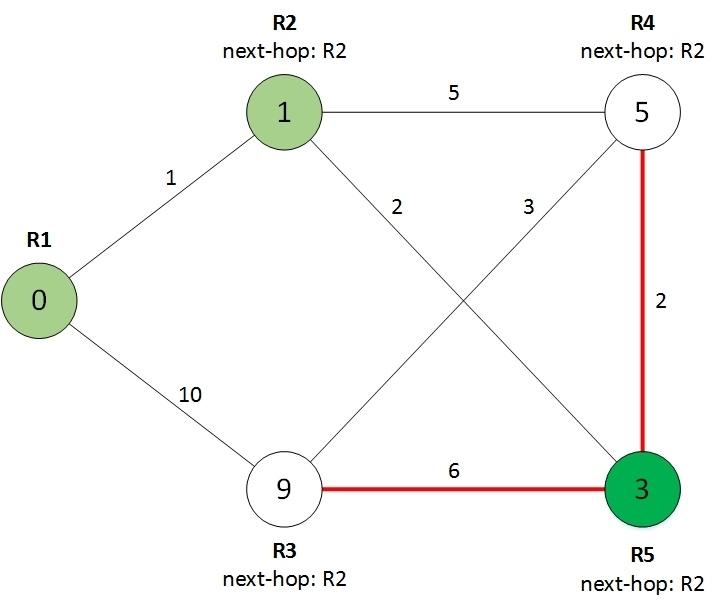 Протокол OSPF в Quagga (одна зона) - 6