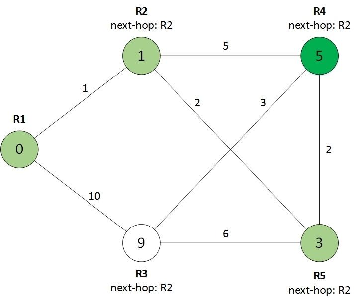 Протокол OSPF в Quagga (одна зона) - 7