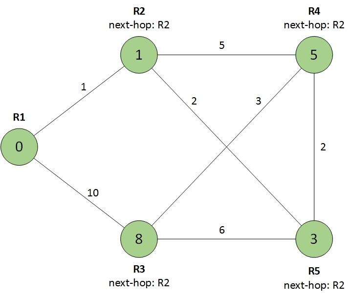 Протокол OSPF в Quagga (одна зона) - 9