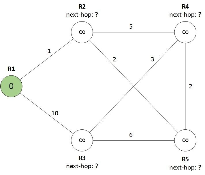 Протокол OSPF в Quagga (одна зона) - 1