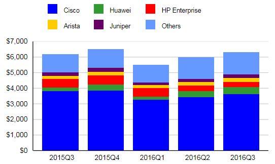 Аналитики IDC подвели итоги третьего квартала 2016 на рынке коммутаторов Ethernet