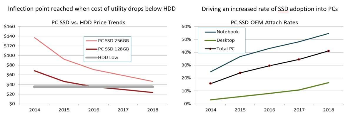 SSD немного дорожают из-за дефицита флеш-памяти - 5