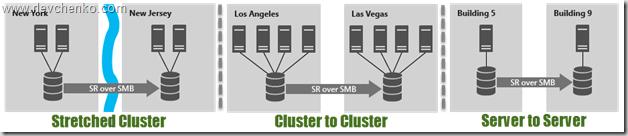 Что нового в Windows Server 2016 Failover Clustering - 31
